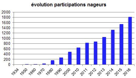 évolution participations